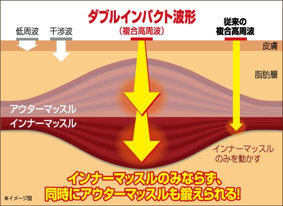 楽トレダブルインパクト波型
